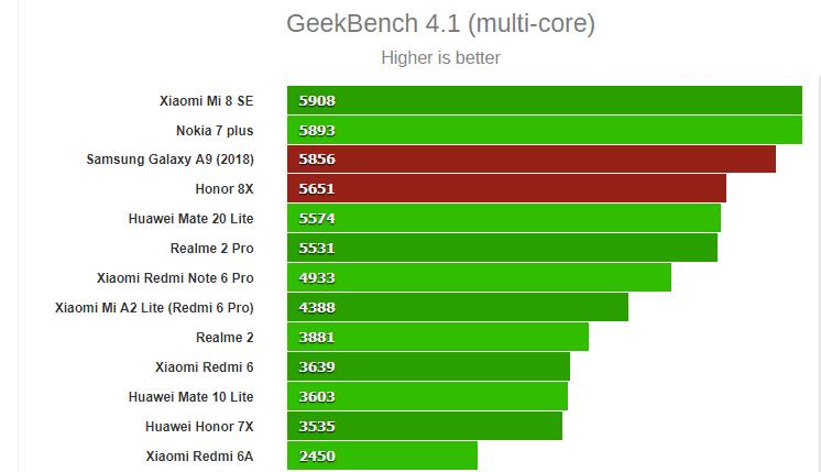 Honor 8X vs Samsung Galaxy A9 11