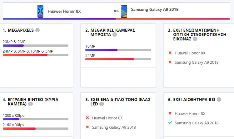 Honor 8X vs Samsung Galaxy A9 5
