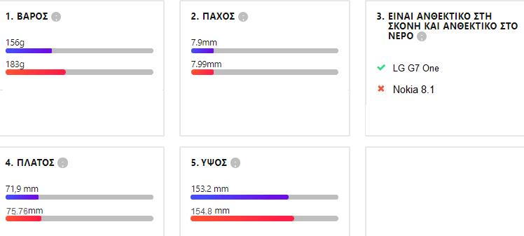 LG G7 One vs Nokia 8.1 3