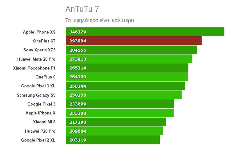 Xiaomi Mi Mix 3 vs OnePlus 6T 7ααα
