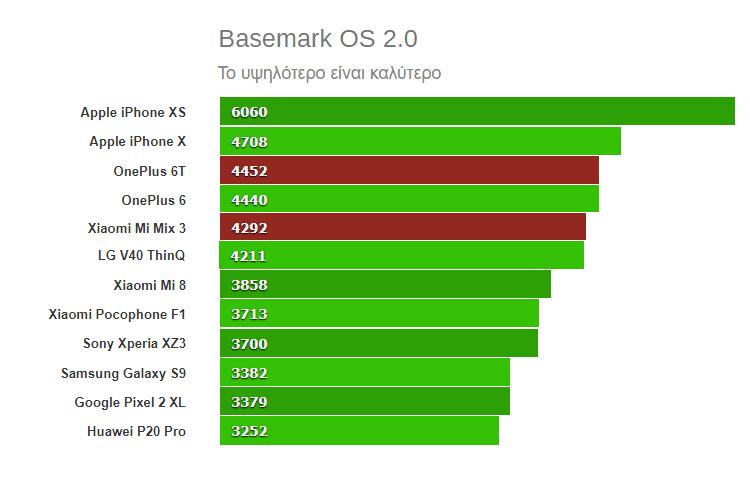 Xiaomi Mi Mix 3 vs OnePlus 6T 7αα