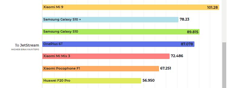 Xiaomi Mi 9 α