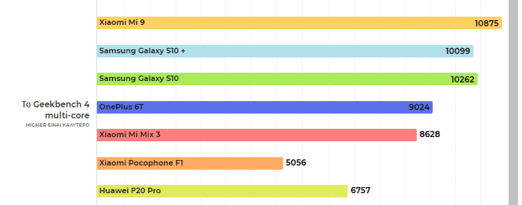 Xiaomi Mi 9 ααα