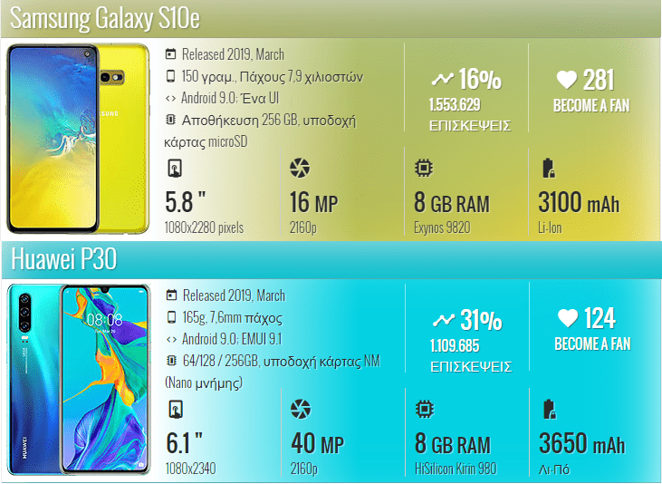 Samsung Galaxy S10e vs Huawei P30 1
