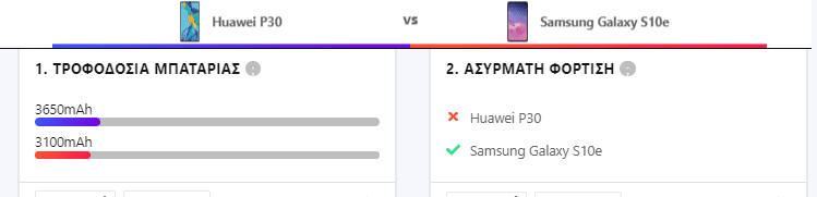 Samsung Galaxy S10e vs Huawei P30 12