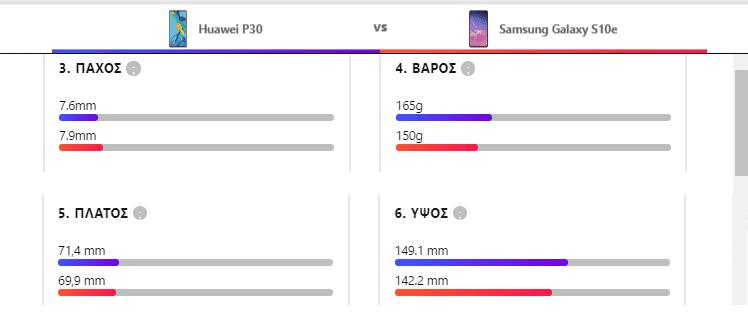 Samsung Galaxy S10e vs Huawei P30 2αα