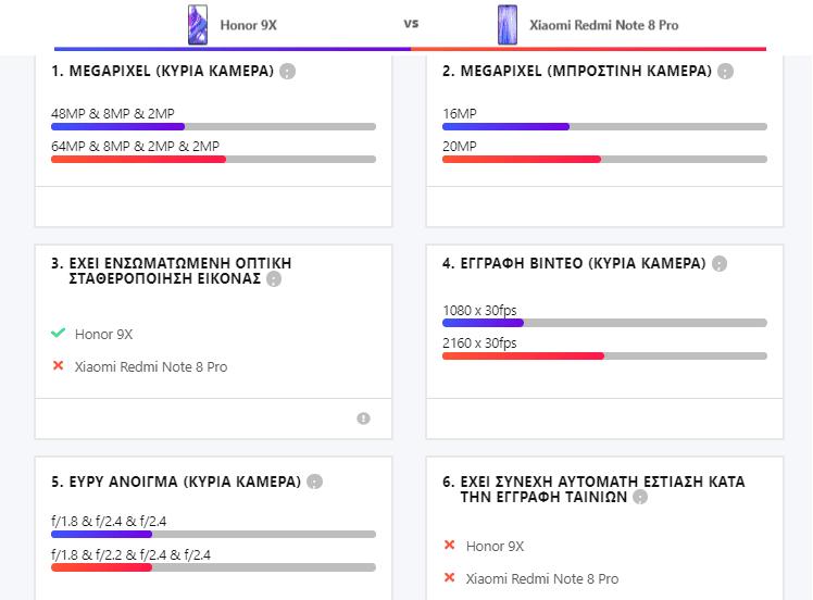 Redmi Note 8 Pro vs Honor 9X 12αα