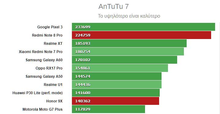 Redmi Note 8 Pro vs Honor 9X 20α
