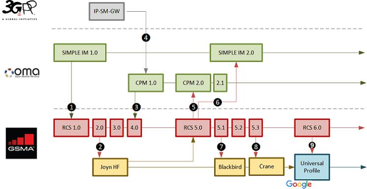 Ανταλλαγή-Μηνυμάτων-RCS-5