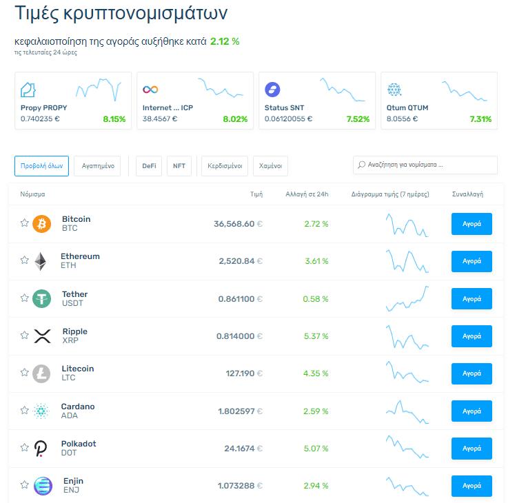 Αγορά Ψηφιακών Νομισμάτων Αγορά Κρυπτονομισμάτων Αγορά Bitcoin 4μμααμ