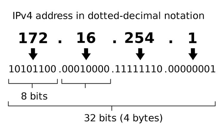 Διεύθυνση IP Πώς Βρίσκω Την IP Μου