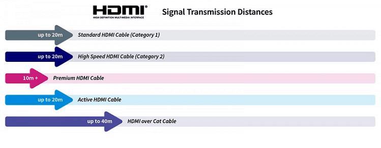 Τι Καλώδιο HDMI Να Πάρω 10