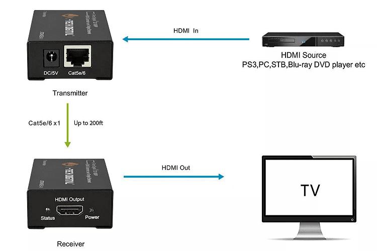 Τι Καλώδιο HDMI Να Πάρω 15λμν