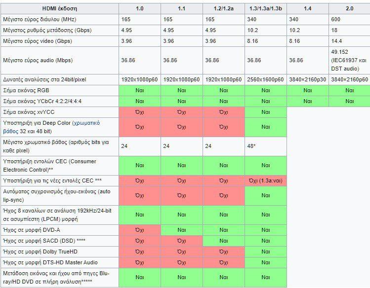 Τι Καλώδιο HDMI Να Πάρω 2μm