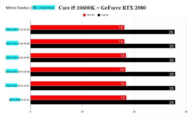 cas-latency-ταχύτητα-μνήμης-4