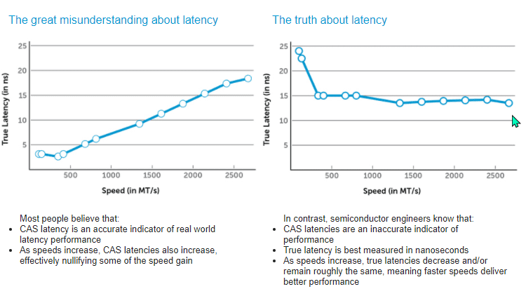 cas-latency-ταχύτητα-μνήμης-5aα