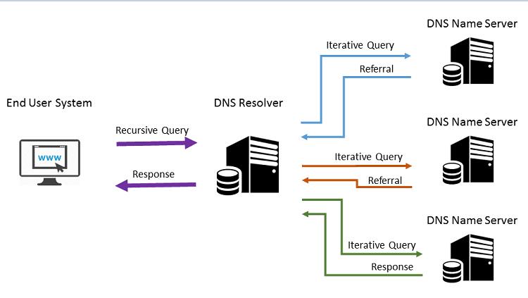 Πιο Γρήγορο Internet Με Αλλαγή DNS Server 10mmμμα