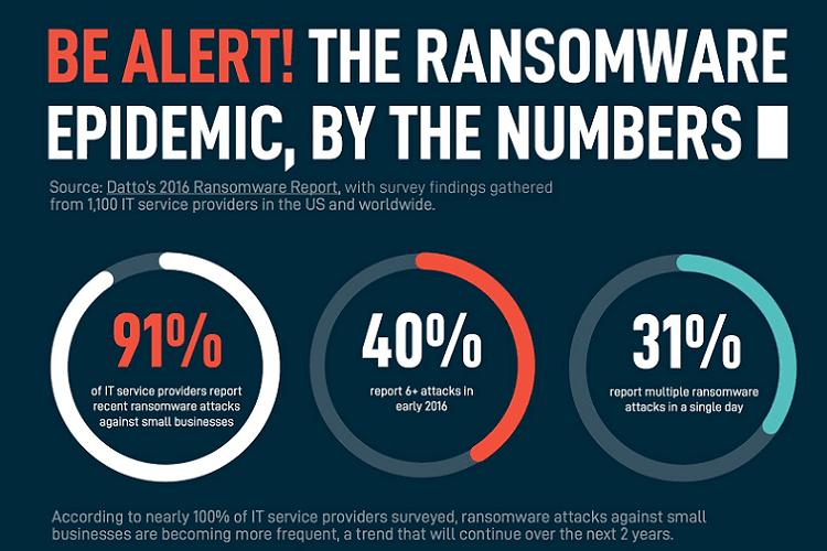 Κακόβουλο Λογισμικό Οι Χειρότερες Επιθέσεις Ransomware 11