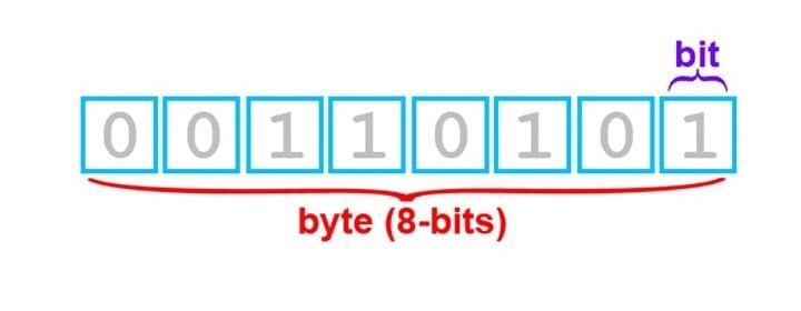 σύνδεση switch με router