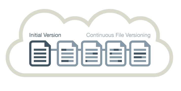 Αποθήκευση Αρχείων και Δωρεάν Cloud Backup 40aa